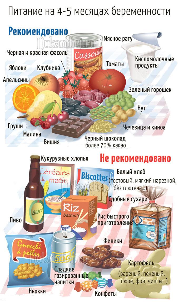 Меню для беременных по Дюкану: 8 продуктов, которые только вредят